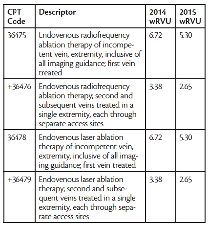 Endovascular today coding changes for 2015 november 2014 carotid stenting publicscrutiny Image collections