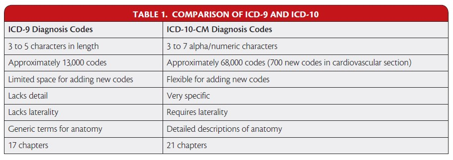 icd-10-cm codes are updated at least