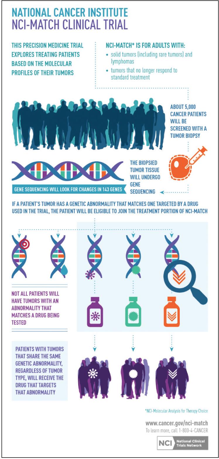 precision medicine cancer biopsies