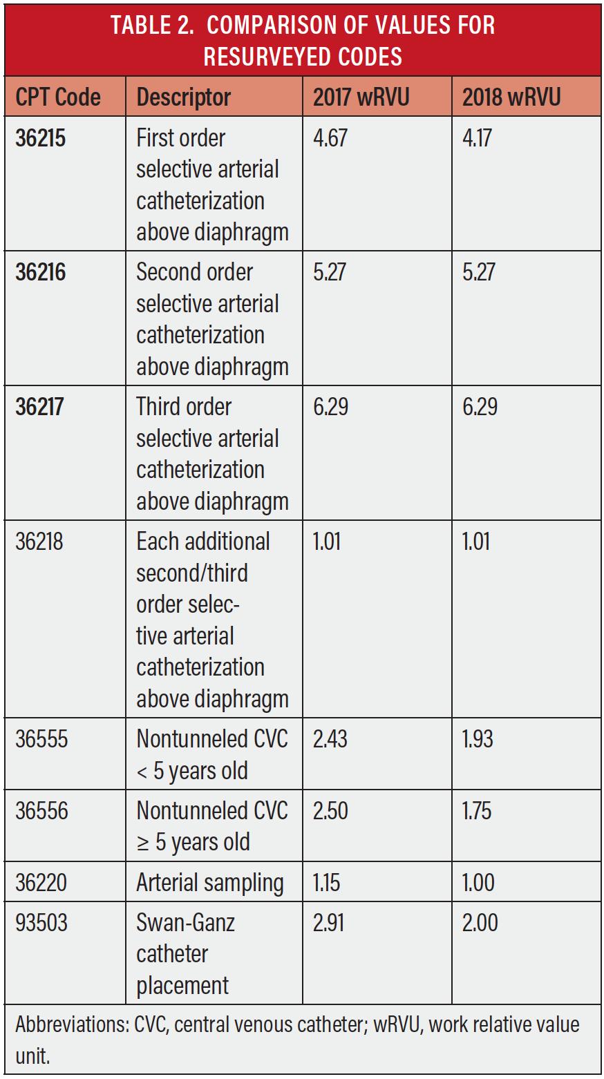 bilateral renal doppler ultrasound cpt code